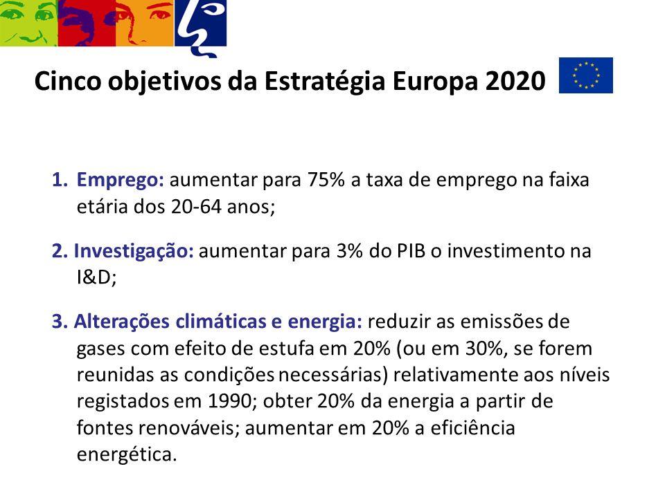 Cinco objetivos da Estratégia Europa 2020 1.Emprego: aumentar para 75% a taxa de emprego na faixa etária dos 20-64 anos; 2. Investigação: aumentar par