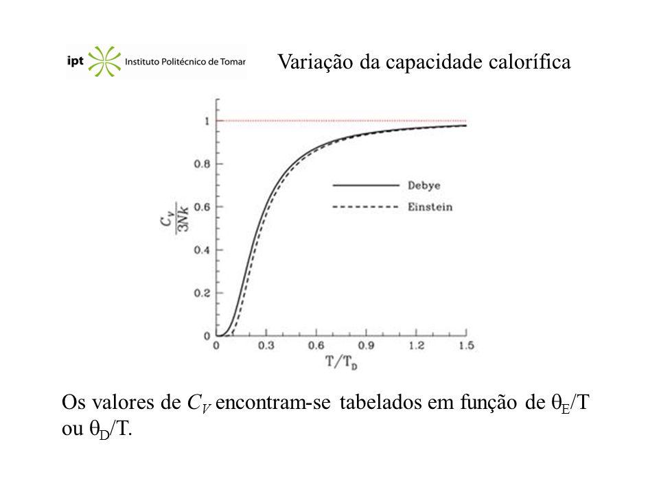 Variação da capacidade calorífica Os valores de C V encontram-se tabelados em função de E /T ou D /T.