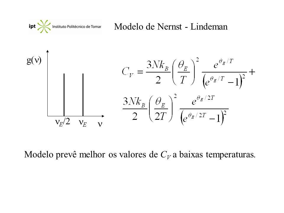 Modelo de Nernst - Lindeman g( ) E E /2 Modelo prevê melhor os valores de C V a baixas temperaturas.