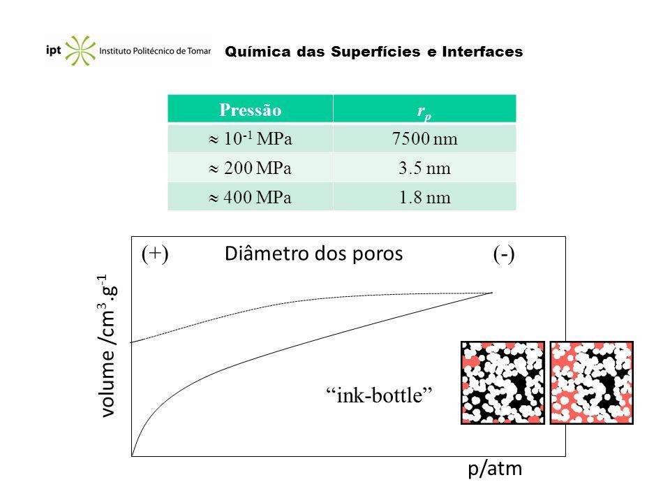 Química das Superfícies e Interfaces Pressãorprp 10 -1 MPa 7500 nm 200 MPa 3.5 nm 400 MPa 1.8 nm (+) Diâmetro dos poros (-) p/atm volume /cm 3.g -1 in