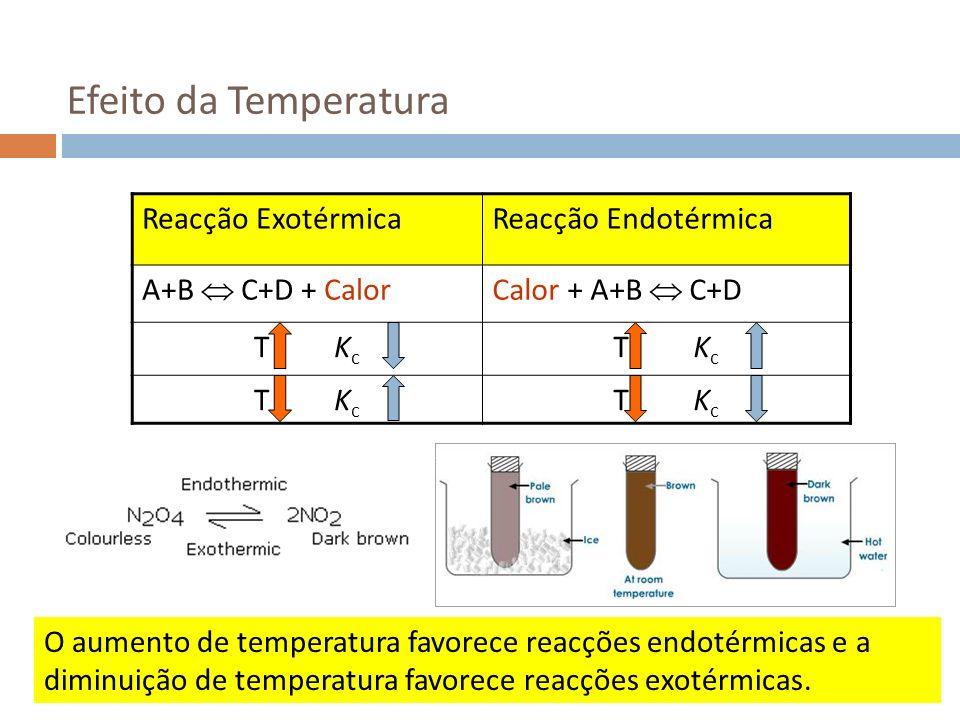 Efeito da Temperatura Reacção ExotérmicaReacção Endotérmica A+B C+D + CalorCalor + A+B C+D T K c O aumento de temperatura favorece reacções endotérmic