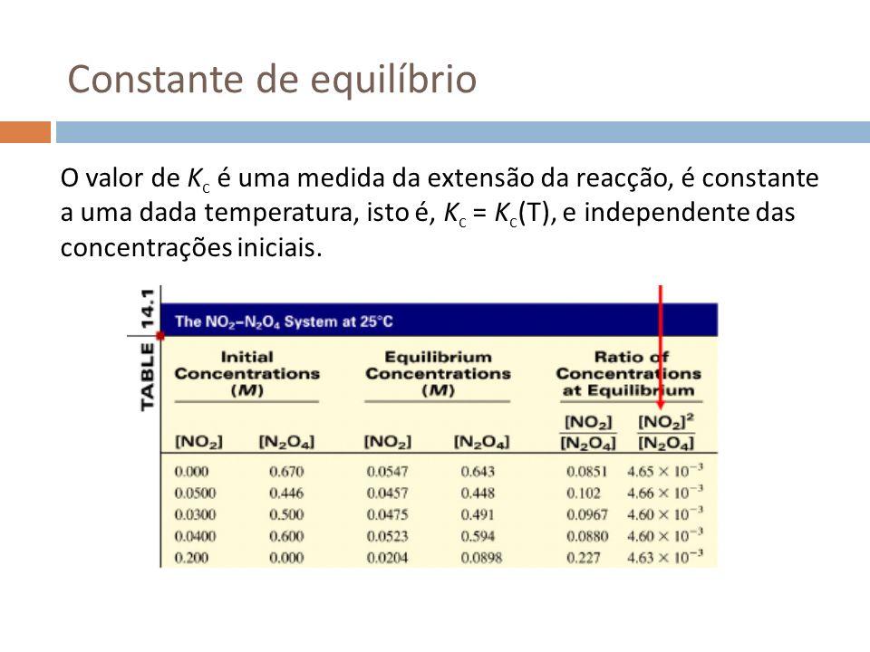 Constante de equilíbrio O valor de K c é uma medida da extensão da reacção, é constante a uma dada temperatura, isto é, K c = K c (T), e independente