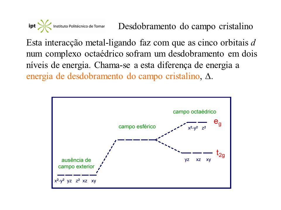 Desdobramento do campo cristalino Esta interacção metal-ligando faz com que as cinco orbitais d num complexo octaédrico sofram um desdobramento em doi