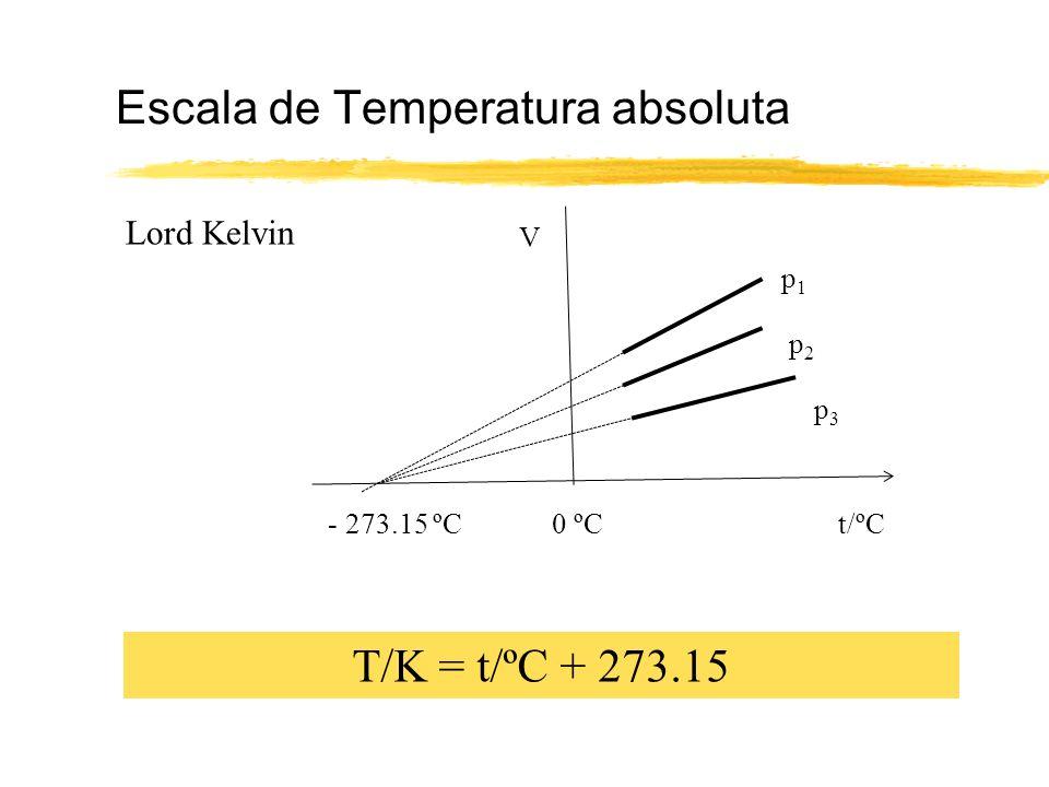 0 ºCt/ºC V - 273.15 ºC p1p1 p2p2 p3p3 Escala de Temperatura absoluta Lord Kelvin T/K = t/ºC + 273.15