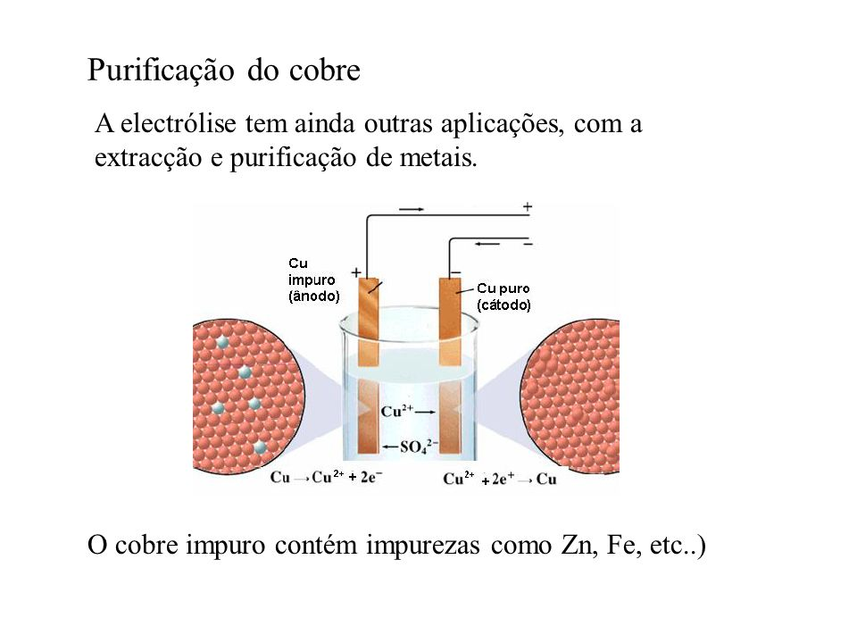 Purificação do cobre A electrólise tem ainda outras aplicações, com a extracção e purificação de metais. O cobre impuro contém impurezas como Zn, Fe,
