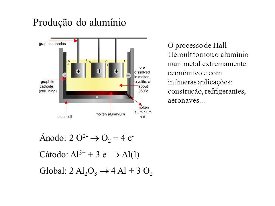 Produção do alumínio O processo de Hall- Héroult tornou o alumínio num metal extremamente económico e com inúmeras aplicações: construção, refrigerant