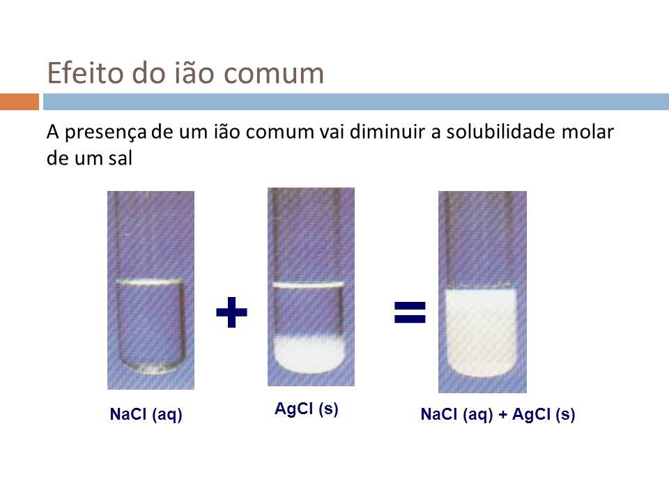 Efeito do ião comum A presença de um ião comum vai diminuir a solubilidade molar de um sal AgCl (s) NaCl (aq)NaCl (aq) + AgCl (s) = +