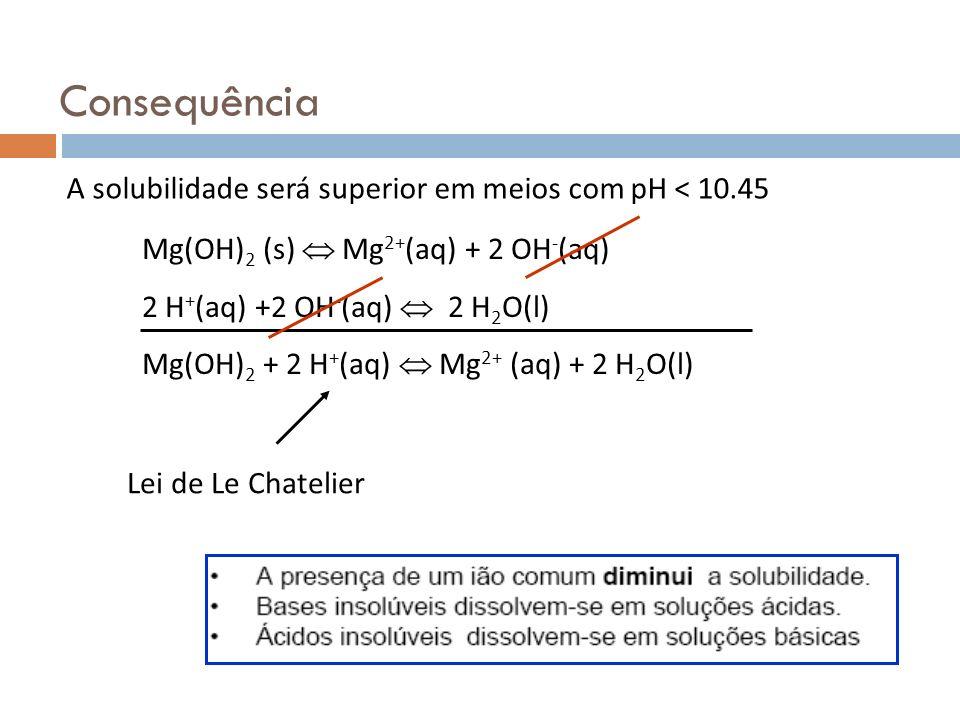 Consequência A solubilidade será superior em meios com pH < 10.45 Mg(OH) 2 (s) Mg 2+ (aq) + 2 OH - (aq) 2 H + (aq) +2 OH - (aq) 2 H 2 O(l) Mg(OH) 2 +