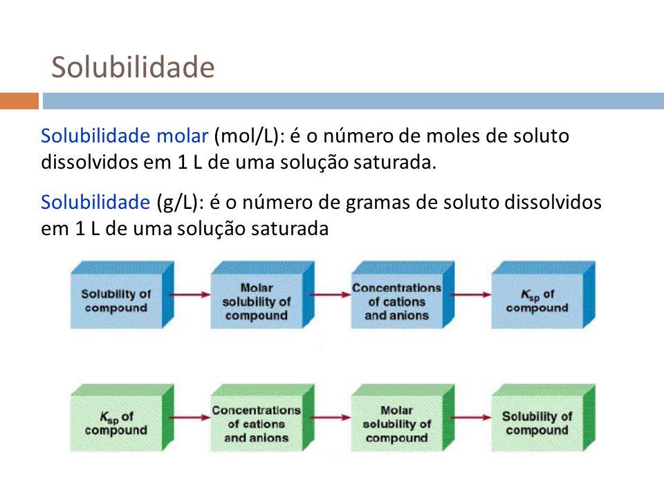 Solubilidade Solubilidade molar (mol/L): é o número de moles de soluto dissolvidos em 1 L de uma solução saturada. Solubilidade (g/L): é o número de g