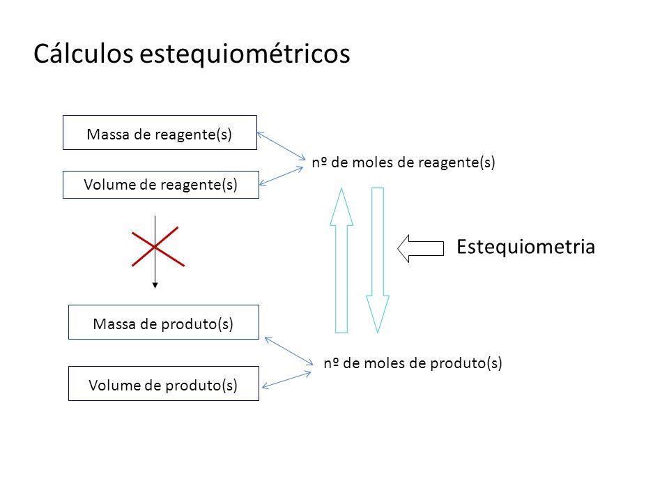 Massa de reagente(s) Volume de reagente(s) nº de moles de reagente(s) Estequiometria nº de moles de produto(s) Massa de produto(s) Volume de produto(s