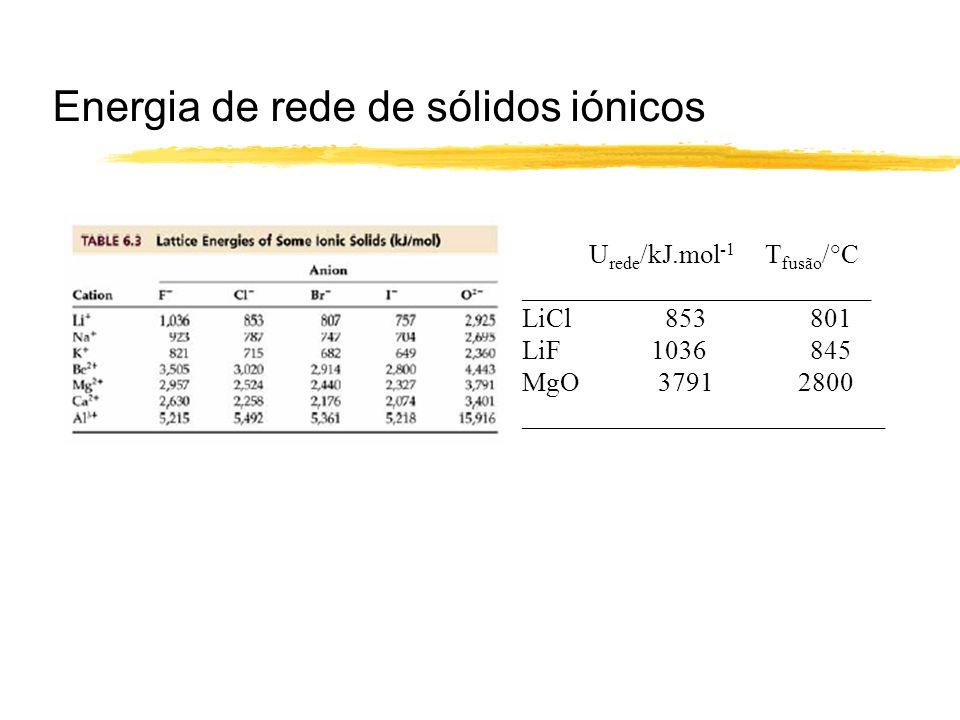 Energia de rede de sólidos iónicos U rede /kJ.mol -1 T fusão /°C __________________________ LiCl 853801 LiF 1036845 MgO 3791 2800 ____________________