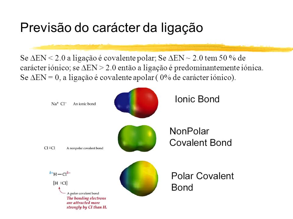 Previsão do carácter da ligação Se EN 2.0 então a ligação é predominantemente iónica. Se EN = 0, a ligação é covalente apolar ( 0% de carácter iónico)