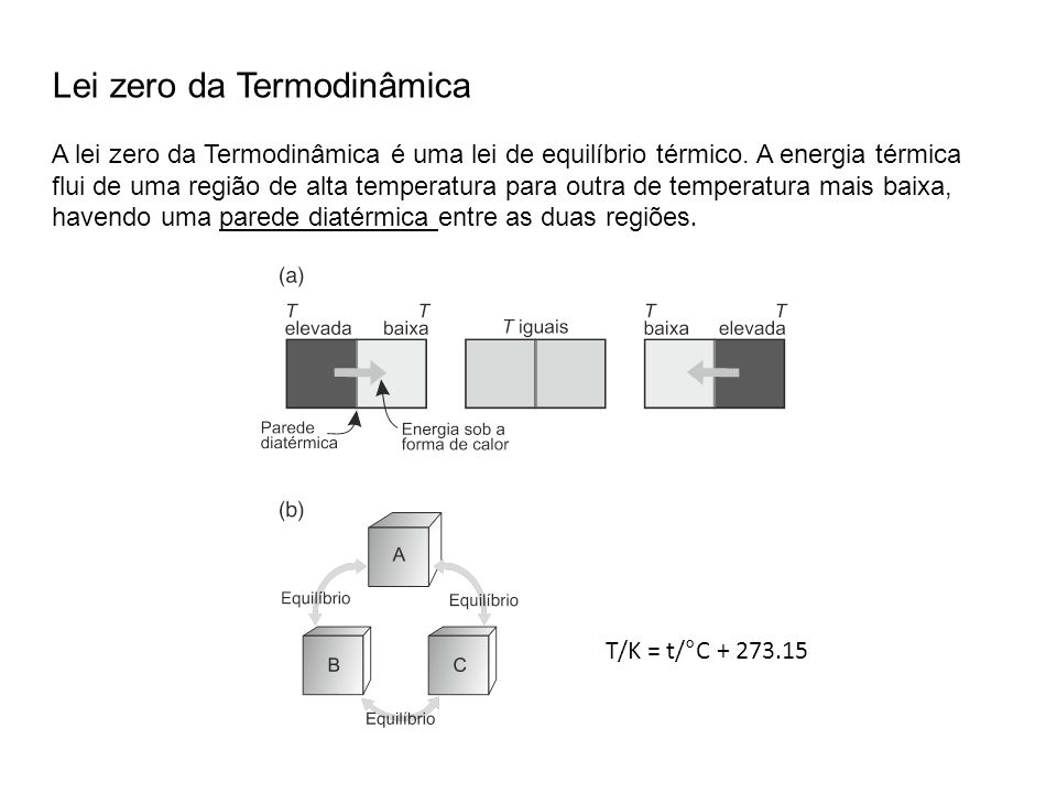 Lei zero da Termodinâmica A lei zero da Termodinâmica é uma lei de equilíbrio térmico. A energia térmica flui de uma região de alta temperatura para o