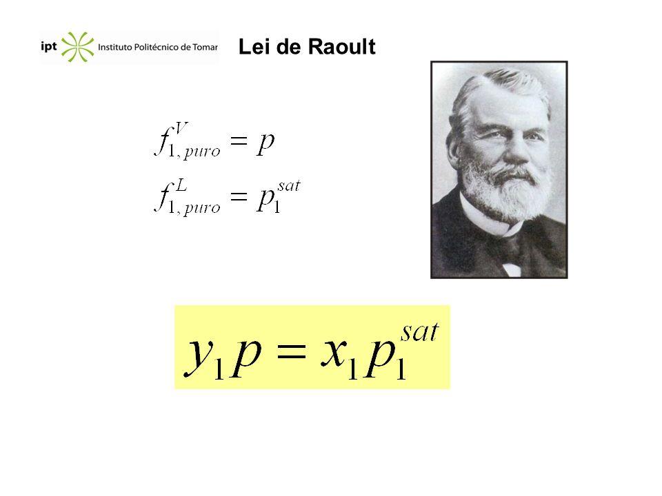 Lei de Raoult