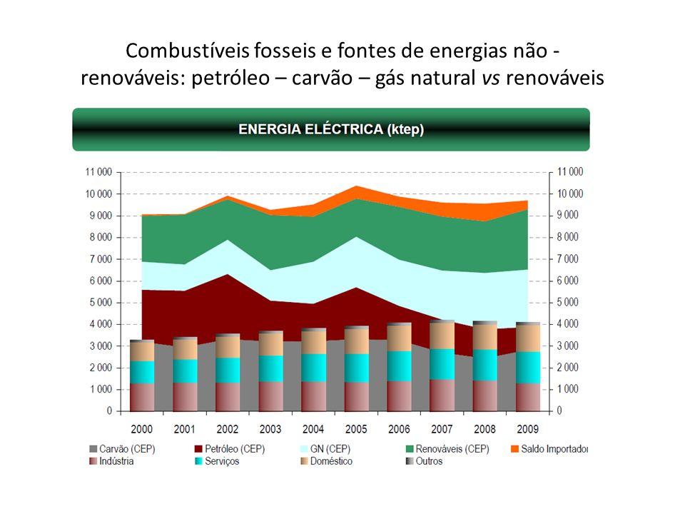 Combustíveis fosseis e fontes de energias não - renováveis: petróleo – carvão – gás natural vs renováveis