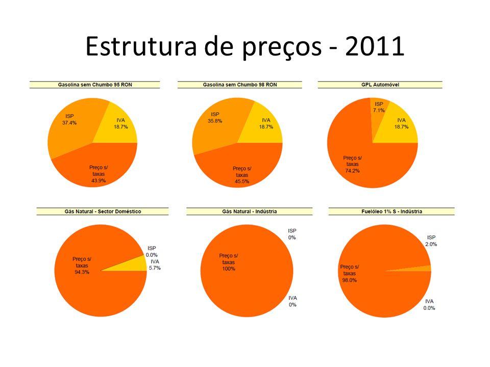 Estrutura de preços - 2011