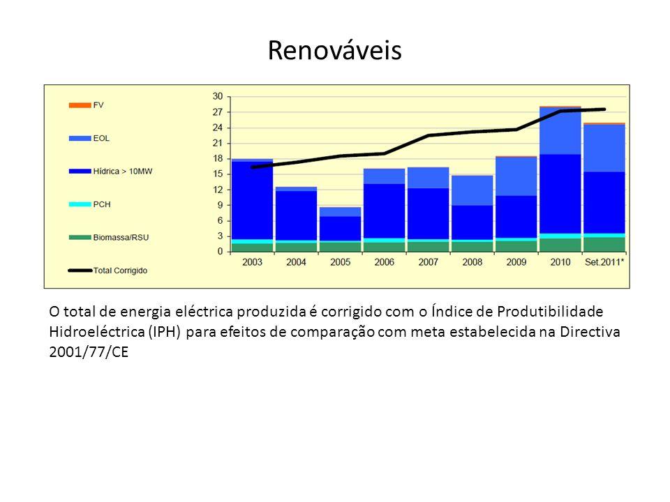 Renováveis O total de energia eléctrica produzida é corrigido com o Índice de Produtibilidade Hidroeléctrica (IPH) para efeitos de comparação com meta