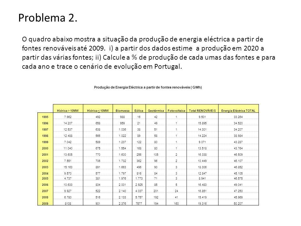 Produção de Energia Eléctrica a partir de fontes renováveis ( GWh) Hídrica > 10MWHídrica < 10MWBiomassaEólicaGeotérmicaFotovoltaicaTotal RENOVÁVEISEne