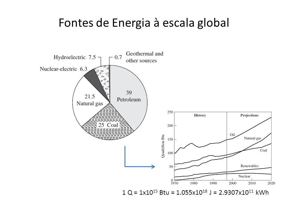 Consumo global de electricidade A electricidade é uma forma de energia secundária, gerada a partir de fontes primárias (fósseis, nuclear, hidroeléctrica, geotérmica e outras fontes renováveis)