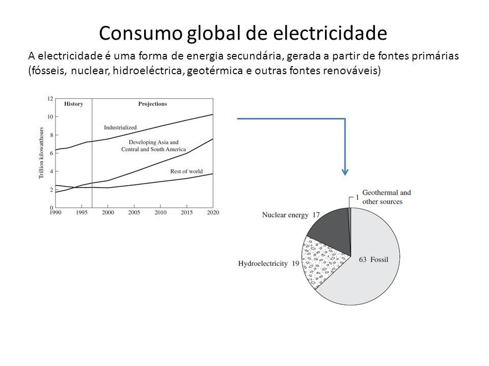 Consumo global de electricidade A electricidade é uma forma de energia secundária, gerada a partir de fontes primárias (fósseis, nuclear, hidroeléctri