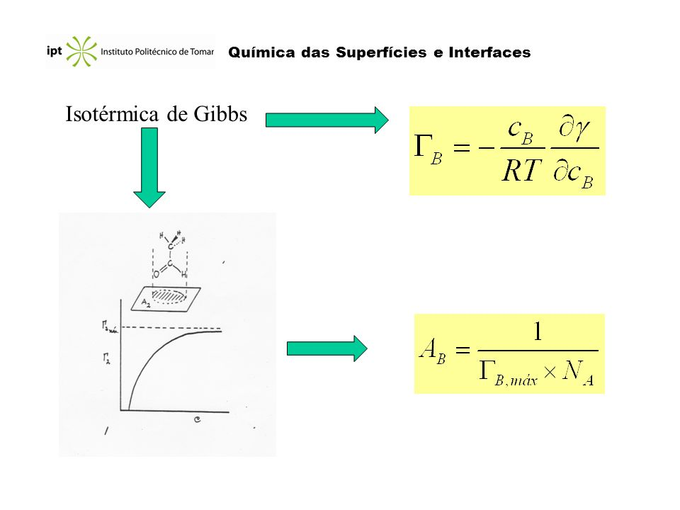 Química das Superfícies e Interfaces Isotérmica de Gibbs