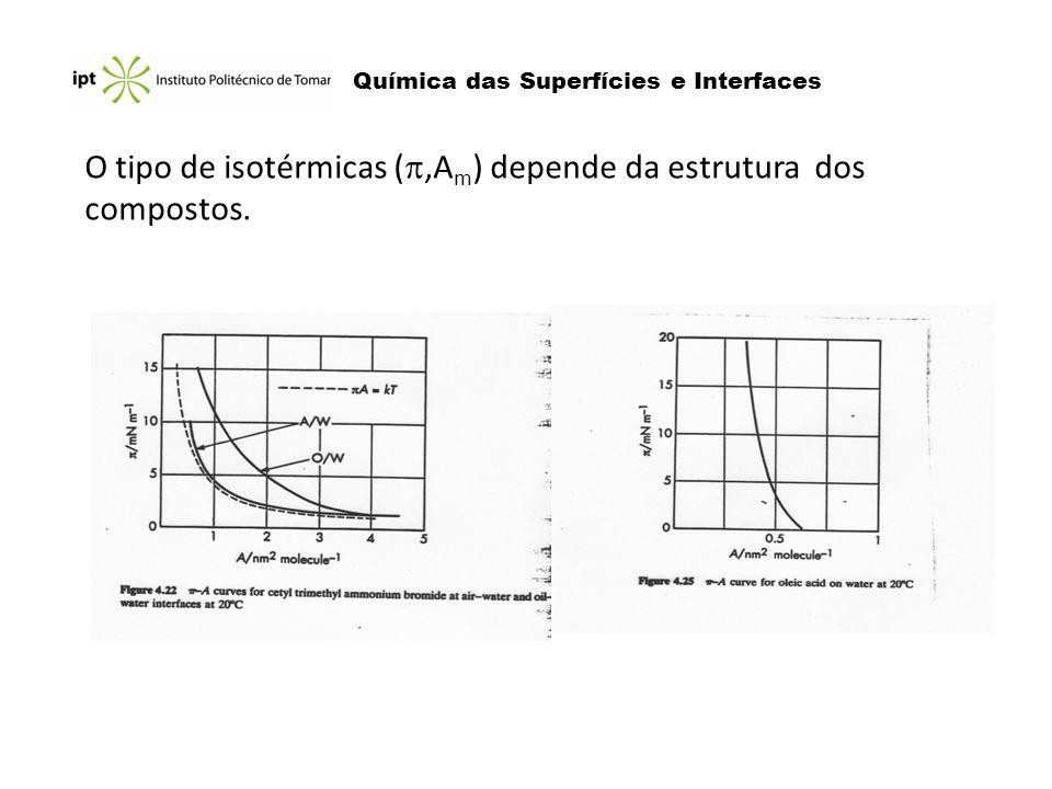 Química das Superfícies e Interfaces O tipo de isotérmicas (,A m ) depende da estrutura dos compostos.
