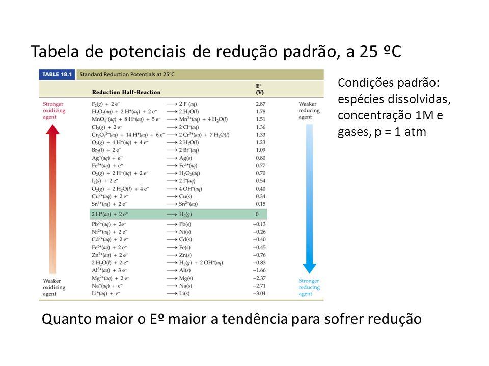 Tabela de potenciais de redução padrão, a 25 ºC Quanto maior o Eº maior a tendência para sofrer redução Condições padrão: espécies dissolvidas, concen