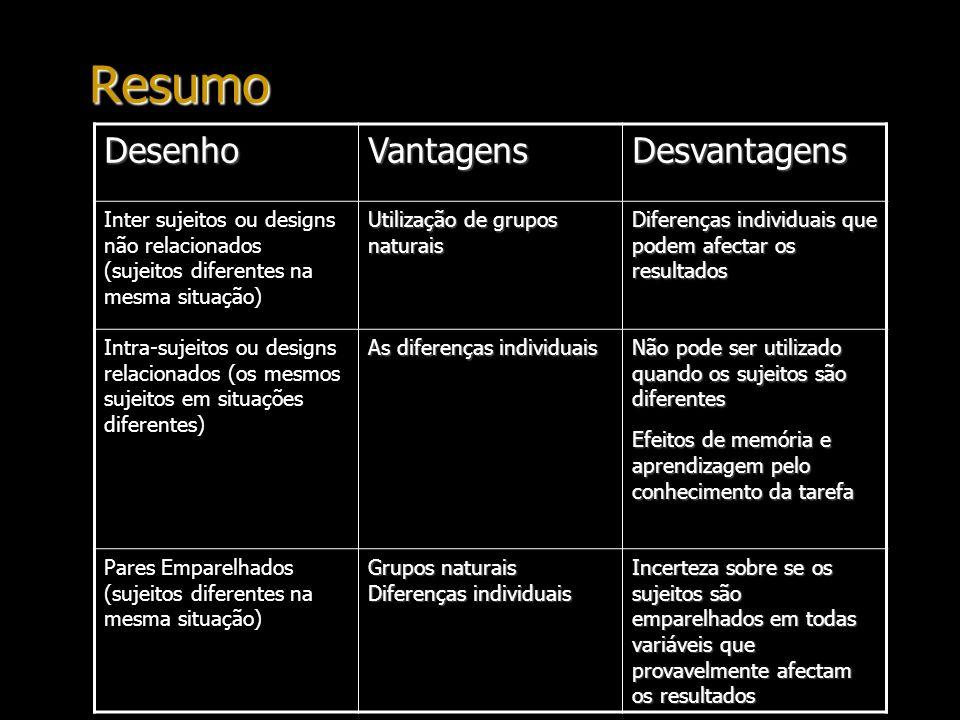 Resumo DesenhoVantagensDesvantagens Inter sujeitos ou designs não relacionados (sujeitos diferentes na mesma situação) Utilização de grupos naturais D