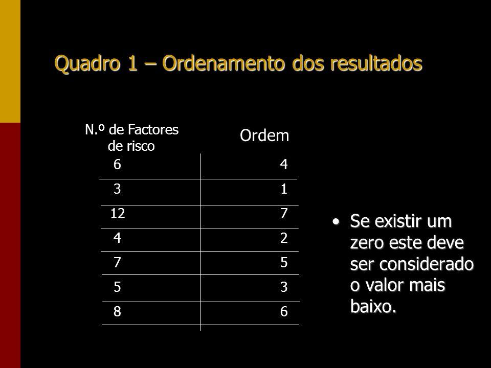 Quadro 1 – Ordenamento dos resultados N.º de Factores de risco 6 3 12 4 7 5 8 41725364172536 Ordem Se existir um zero este deve ser considerado o valo