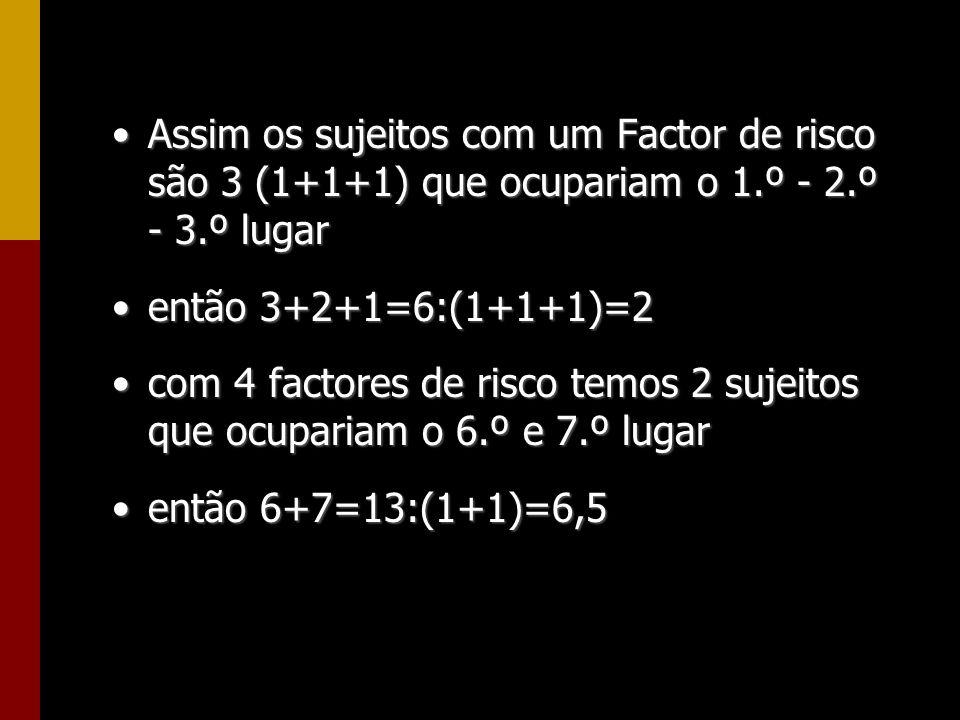 Assim os sujeitos com um Factor de risco são 3 (1+1+1) que ocupariam o 1.º - 2.º - 3.º lugarAssim os sujeitos com um Factor de risco são 3 (1+1+1) que