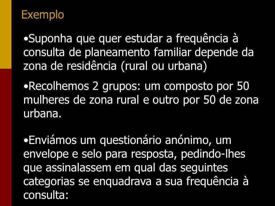 Exemplo Suponha que quer estudar a frequência à consulta de planeamento familiar depende da zona de residência (rural ou urbana) Recolhemos 2 grupos:
