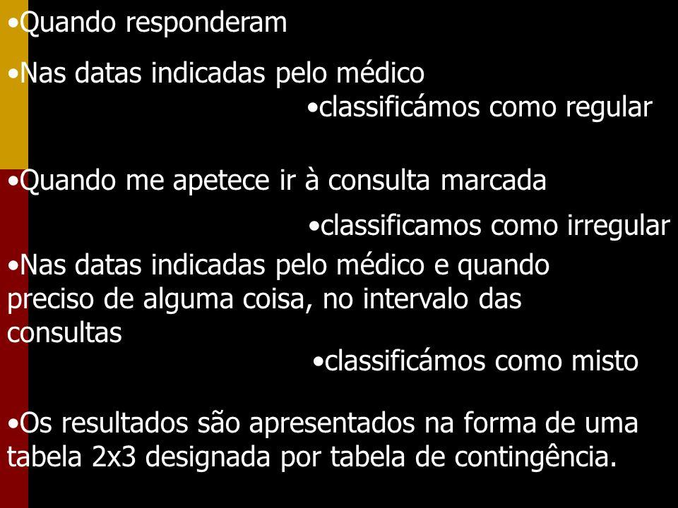 Os resultados são apresentados na forma de uma tabela 2x3 designada por tabela de contingência. Quando responderam Nas datas indicadas pelo médico cla