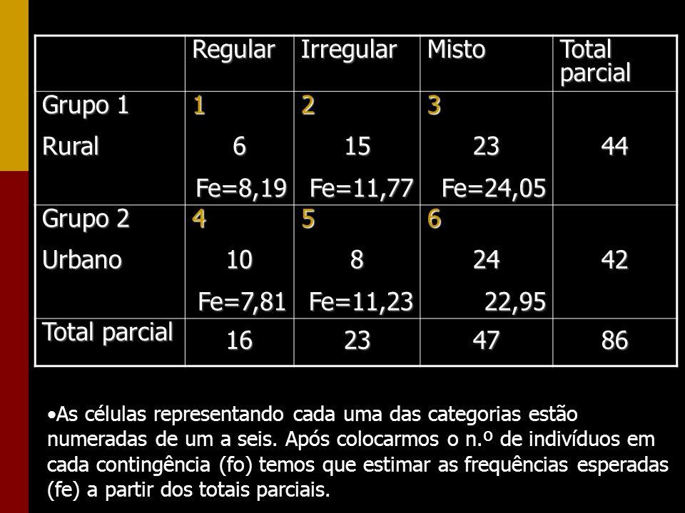 As células representando cada uma das categorias estão numeradas de um a seis. Após colocarmos o n.º de indivíduos em cada contingência (fo) temos que