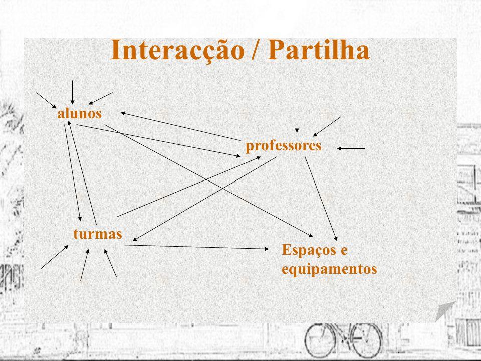 Interacção / Partilha alunos turmas Espaços e equipamentos professores