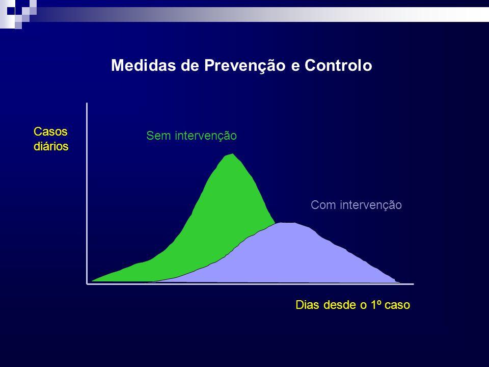 Medidas de Prevenção e Controlo Casos diários Dias desde o 1º caso Sem intervenção Com intervenção