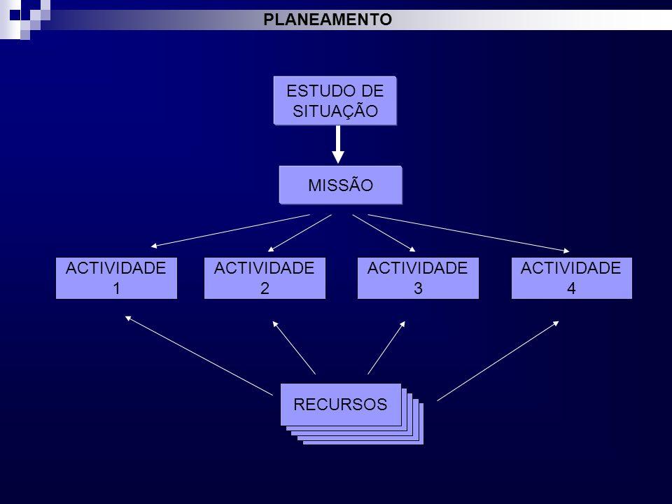ACTIVIDADE 3 ACTIVIDADE 4 ACTIVIDADE 2 ESTUDO DE SITUAÇÃO MISSÃO ACTIVIDADE 1 RECURSOS PLANEAMENTO