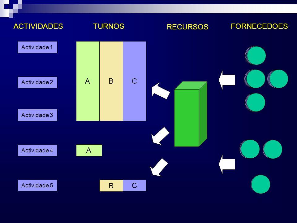 Actividade 2 Actividade 4 Actividade 3 Actividade 5 A A Actividade 1 BC B C ACTIVIDADESTURNOSFORNECEDOES RECURSOS