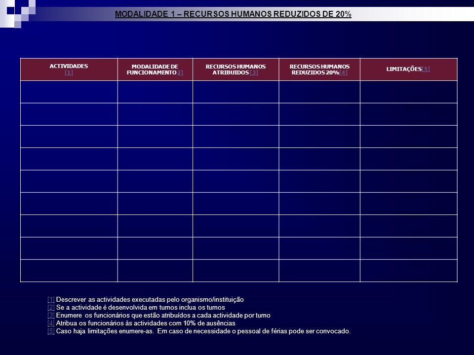 MODALIDADE 1 – RECURSOS HUMANOS REDUZIDOS DE 20% ACTIVIDADES [1] MODALIDADE DE FUNCIONAMENTO 2]2] RECURSOS HUMANOS ATRIBUIDOS [3][3] RECURSOS HUMANOS