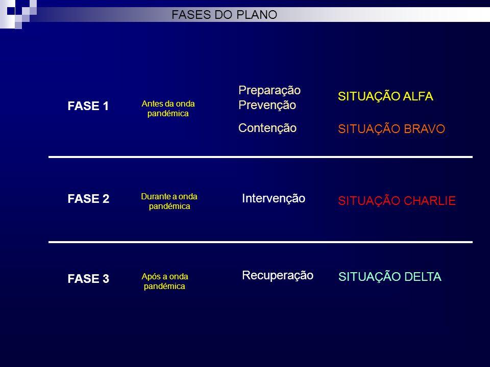 FASES DO PLANO FASE 1 FASE 2 FASE 3 Preparação Prevenção Contenção Intervenção Recuperação Antes da onda pandémica Durante a onda pandémica Após a ond