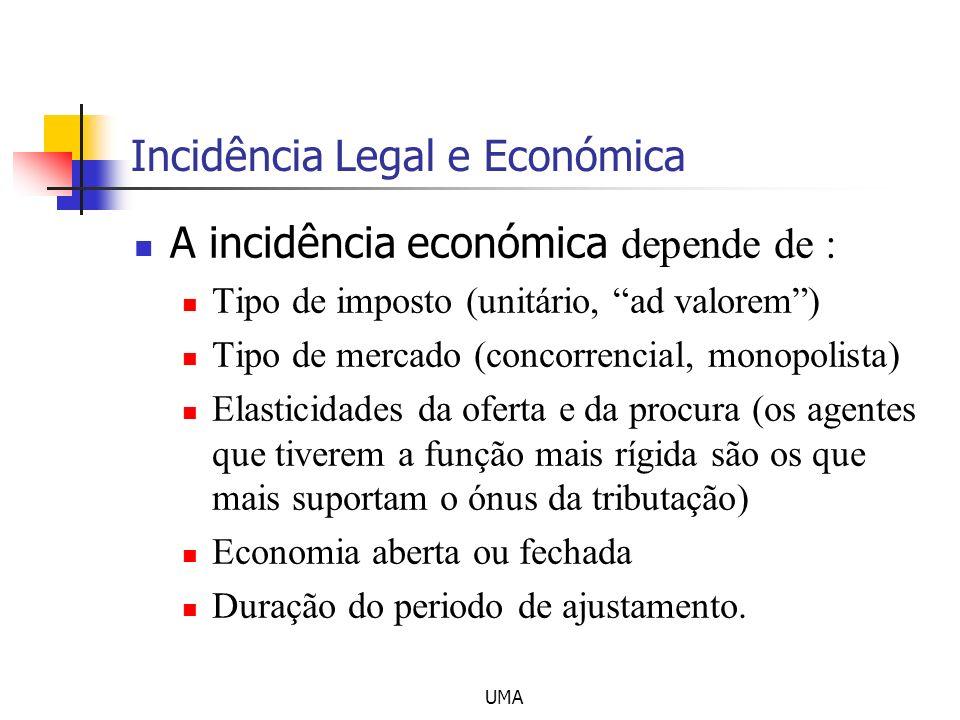 UMA Incidência Legal e Económica A incidência económica depende de : Tipo de imposto (unitário, ad valorem) Tipo de mercado (concorrencial, monopolist