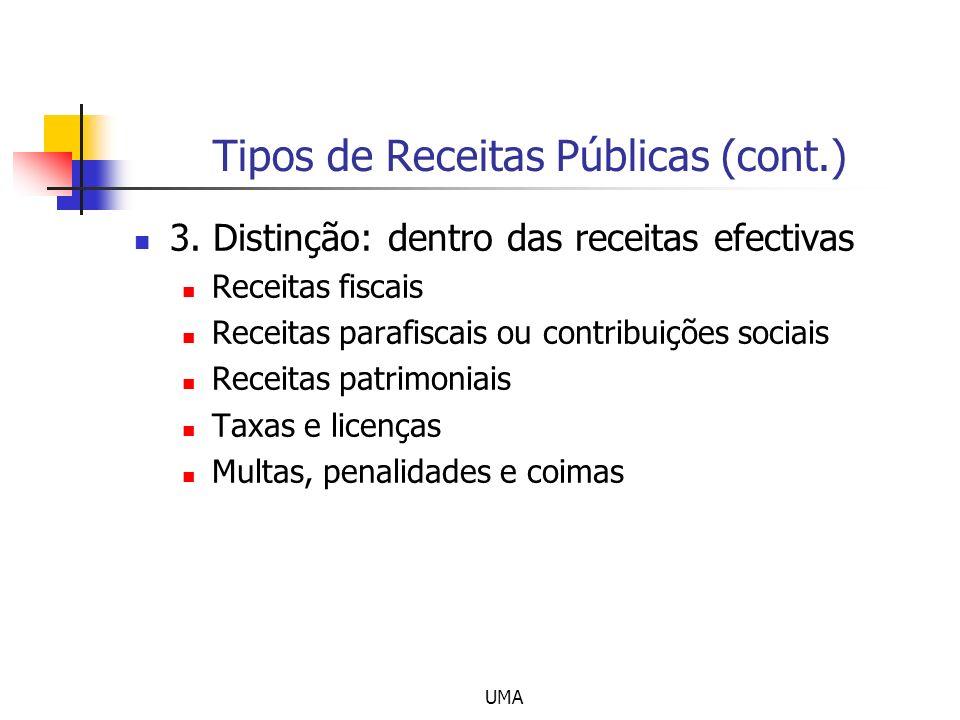 UMA Tipos de Receitas Públicas (cont.) 3. Distinção: dentro das receitas efectivas Receitas fiscais Receitas parafiscais ou contribuições sociais Rece