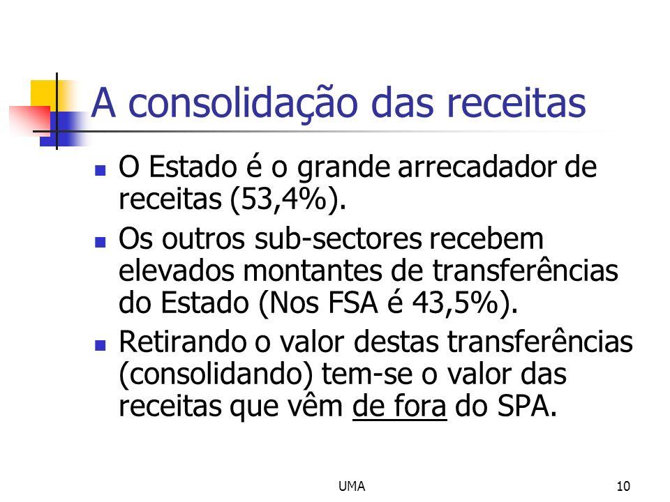 UMA10 A consolidação das receitas O Estado é o grande arrecadador de receitas (53,4%). Os outros sub-sectores recebem elevados montantes de transferên