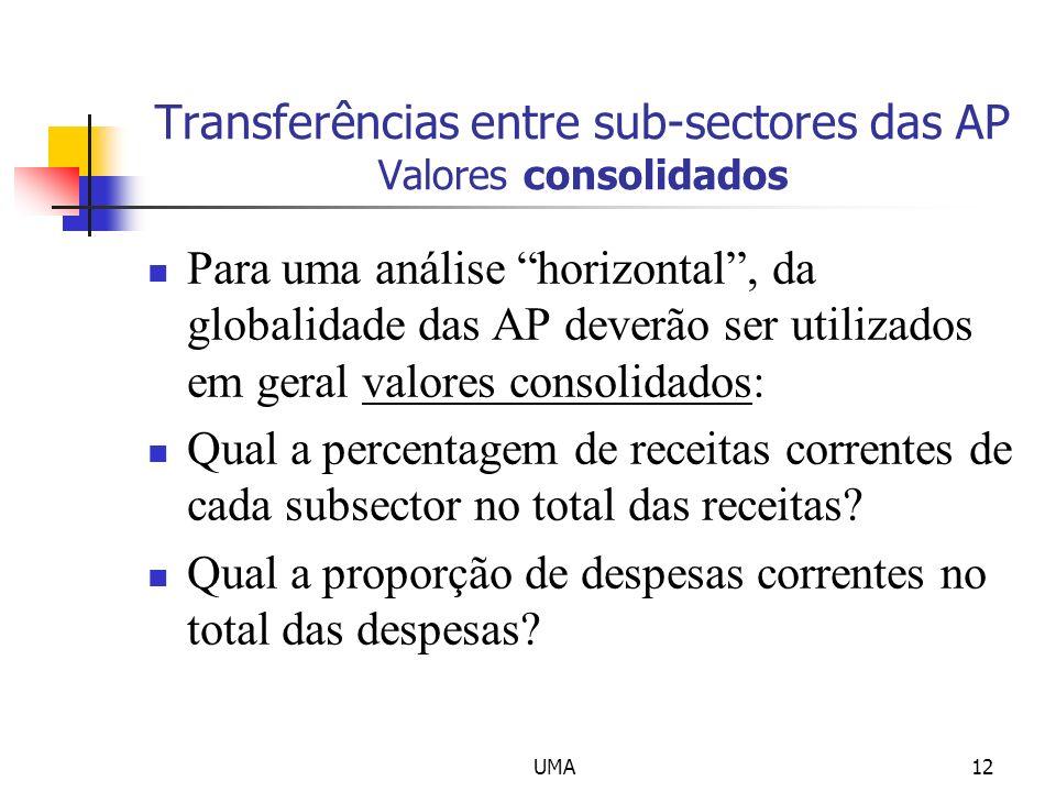 UMA12 Transferências entre sub-sectores das AP Valores consolidados Para uma análise horizontal, da globalidade das AP deverão ser utilizados em geral
