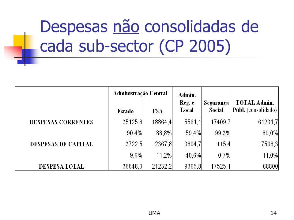 UMA14 Despesas não consolidadas de cada sub-sector (CP 2005)