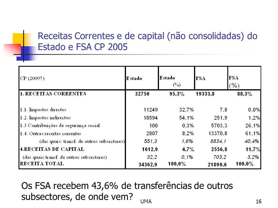 UMA16 Receitas Correntes e de capital (não consolidadas) do Estado e FSA CP 2005 Os FSA recebem 43,6% de transferências de outros subsectores, de onde
