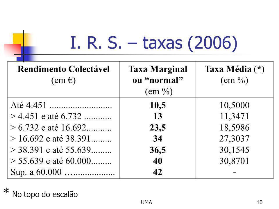UMA10 I. R. S. – taxas (2006) Rendimento Colectável (em ) Taxa Marginal ou normal (em %) Taxa Média (*) (em %) Até 4.451........................... >