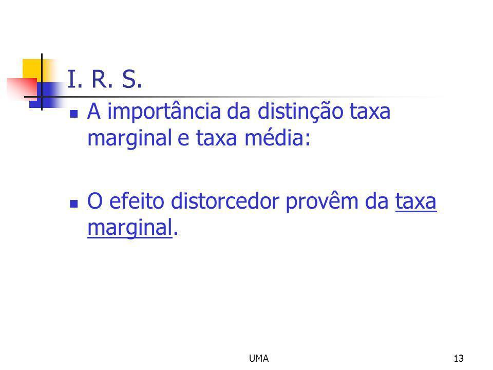 UMA13 I. R. S. A importância da distinção taxa marginal e taxa média: O efeito distorcedor provêm da taxa marginal.
