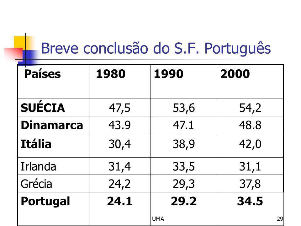 UMA29 Breve conclusão do S.F. Português Países 198019902000 SUÉCIA47,553,654,2 Dinamarca43.947.148.8 Itália30,438,942,0 Irlanda31,433,531,1 Grécia24,2
