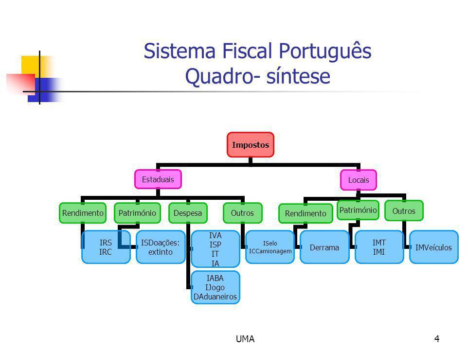 UMA4 Sistema Fiscal Português Quadro- síntese Impostos Estaduais Rendimento IRS IRC Património ISDoações: extinto Despesa IVA ISP IT IA IABA IJogo DAd