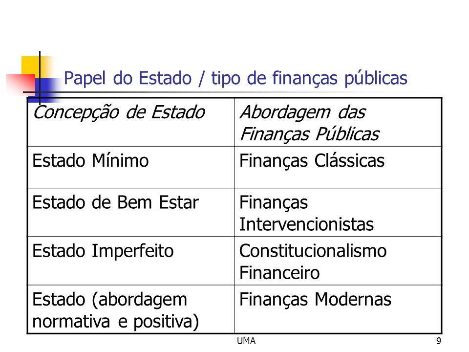 UMA9 Papel do Estado / tipo de finanças públicas Concepção de EstadoAbordagem das Finanças Públicas Estado MínimoFinanças Clássicas Estado de Bem Esta